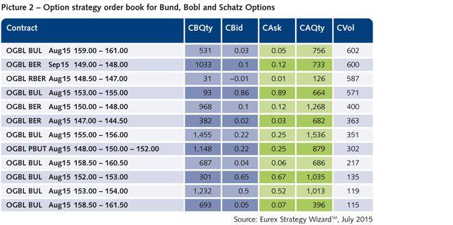 List of Eurex Strategies   Trading Technologies