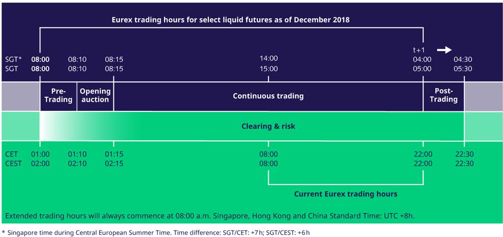 Verlangerte Handelszeiten